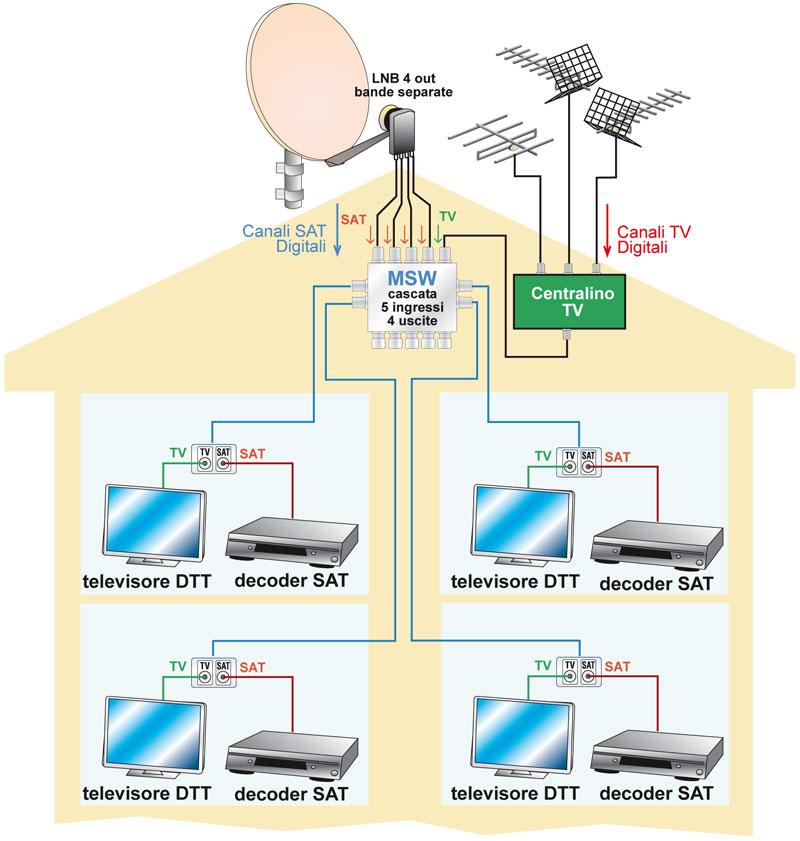 Antenne dtt e satellitari puntoluce - Impianto tv casa ...