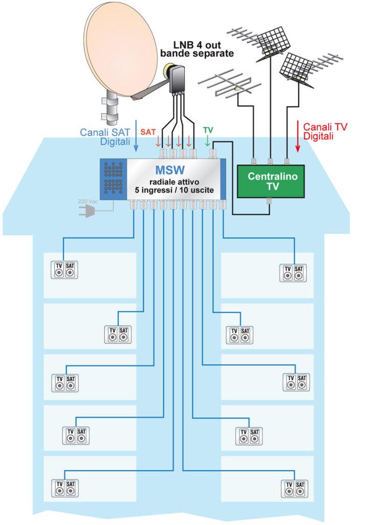 Schema Elettrico Per Antenna Tv : Antenne dtt e satellitari puntoluce